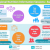 Nutrition Information Sessions - August